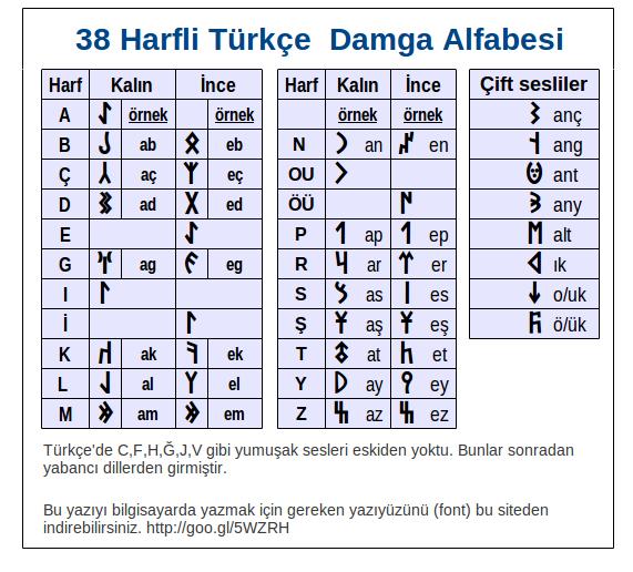kokturk-alfabesi